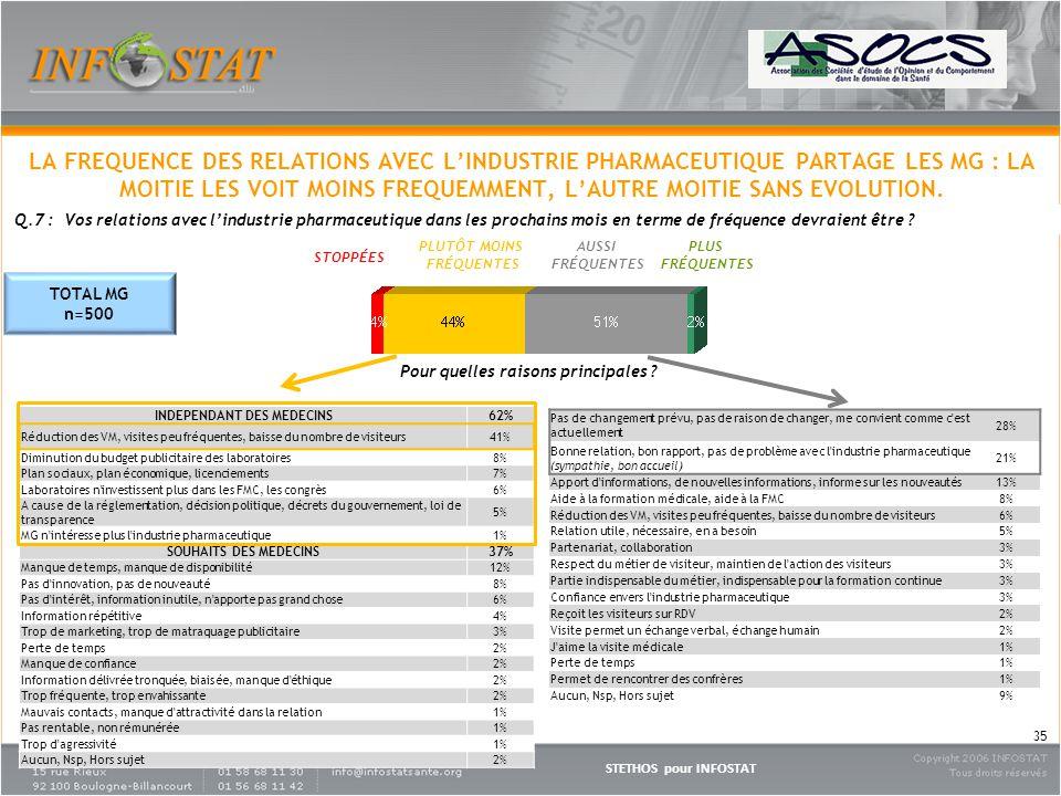 STETHOS pour INFOSTAT 35 Q.7 : Vos relations avec lindustrie pharmaceutique dans les prochains mois en terme de fréquence devraient être .