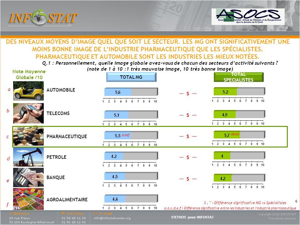 STETHOS pour INFOSTAT 6 TOTAL SPECIALISTES TOTAL MG S, * : Différence significative MG vs Spécialistes a b c d e f bdef abde Q.1 : Personnellement, quelle image globale avez-vous de chacun des secteurs dactivité suivants .