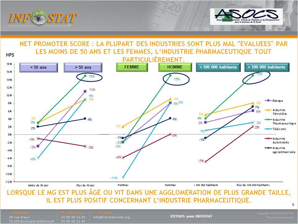 STETHOS pour INFOSTAT Des MG pas moins critiques que les spécialistes vis-à-vis de lindustrie pharmaceutique.