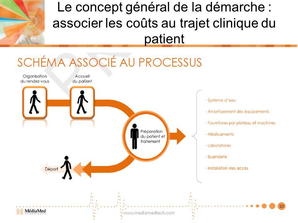Le concept général de la démarche : associer les coûts au trajet clinique du patient www.mediamedtech.com 10