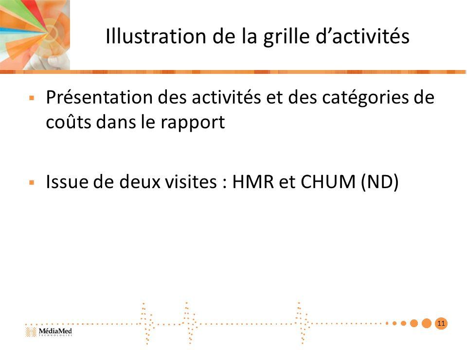 Illustration de la grille dactivités Présentation des activités et des catégories de coûts dans le rapport Issue de deux visites : HMR et CHUM (ND) 11