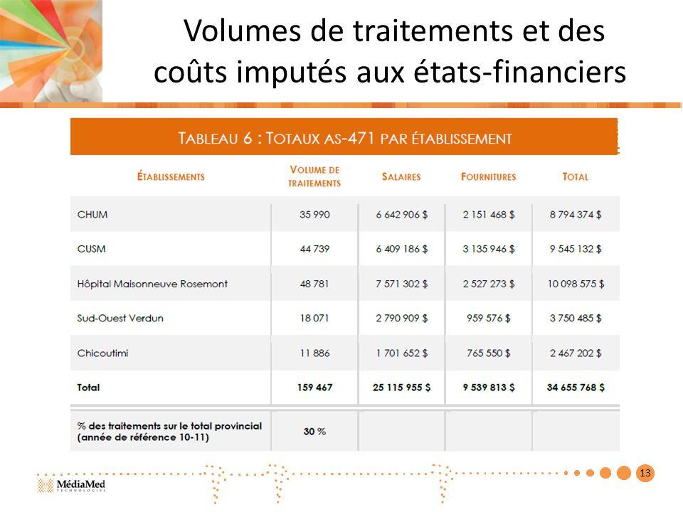 Volumes de traitements et des coûts imputés aux états-financiers 13