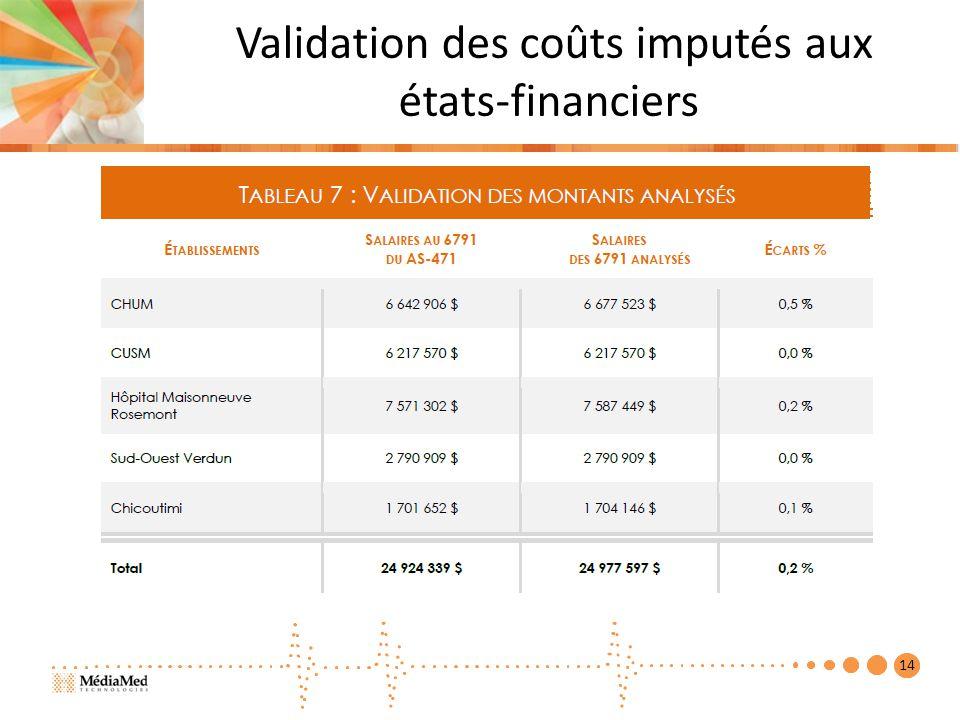 Validation des coûts imputés aux états-financiers 14