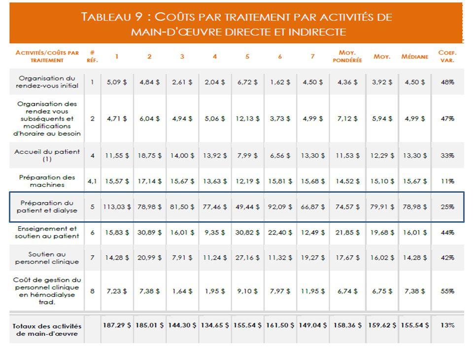 Résultats des coûts par activités -volet salarial- 16