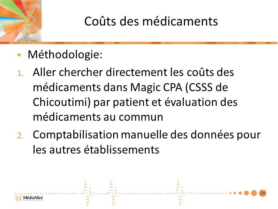 Coûts des médicaments Méthodologie: 1.