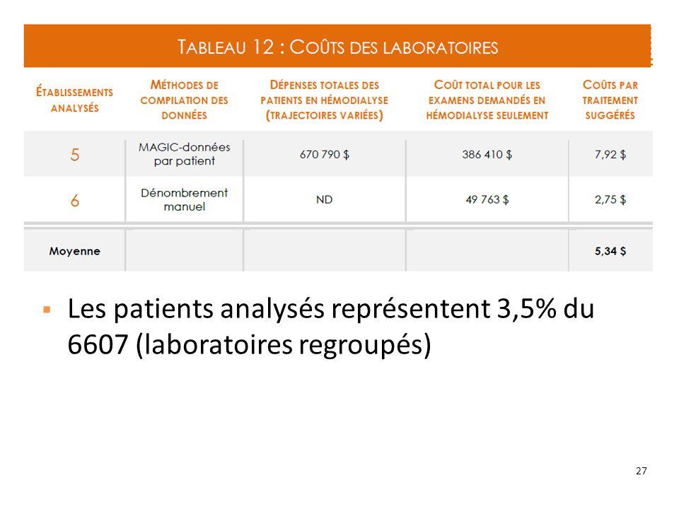 27 Les patients analysés représentent 3,5% du 6607 (laboratoires regroupés)