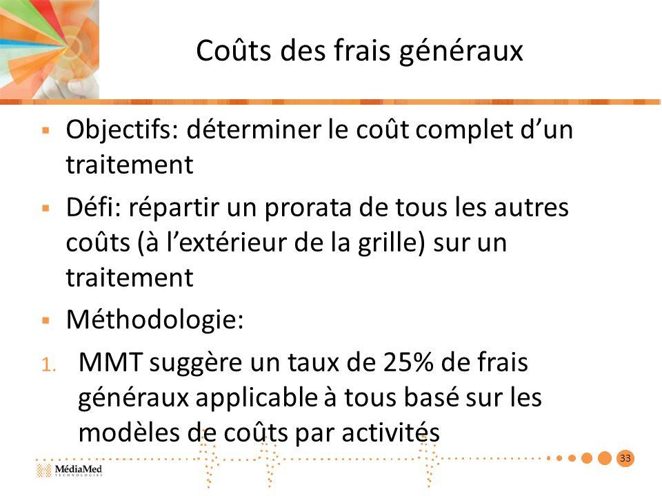 Coûts des frais généraux Objectifs: déterminer le coût complet dun traitement Défi: répartir un prorata de tous les autres coûts (à lextérieur de la grille) sur un traitement Méthodologie: 1.