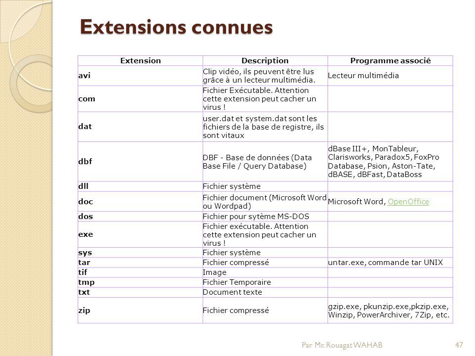 Extensions connues Extensions connues Par Mr.