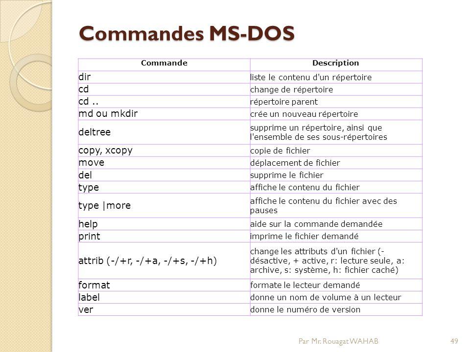 Commandes MS-DOS Commandes MS-DOS Par Mr.