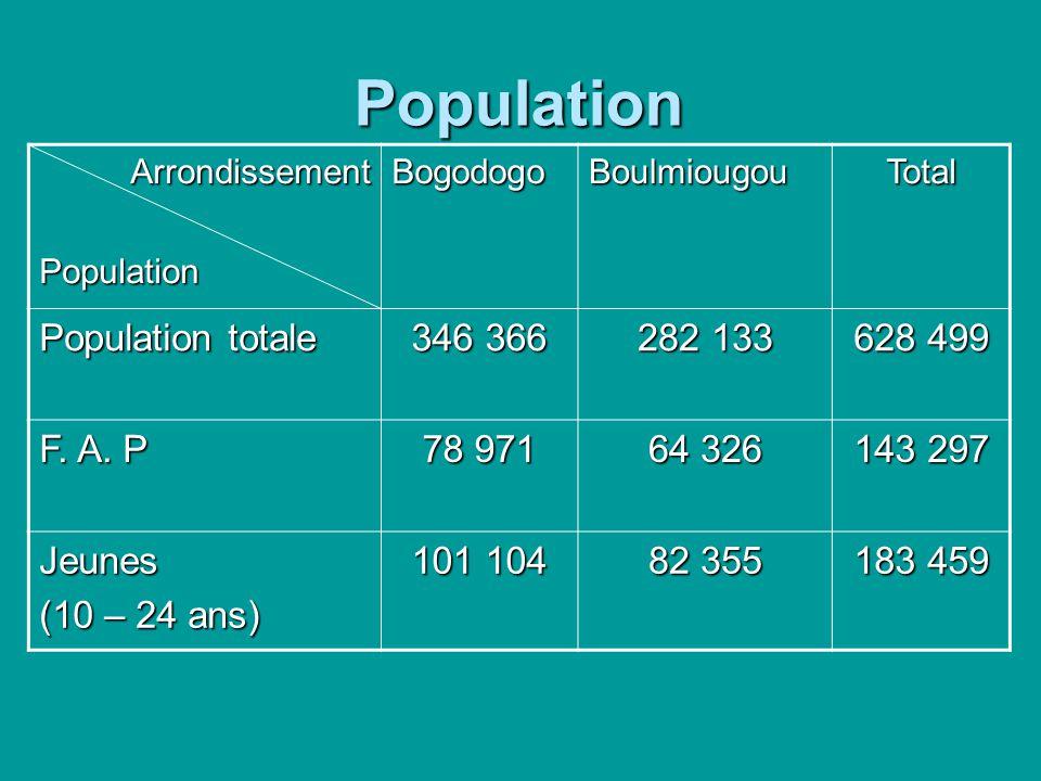 Population ArrondissementPopulationBogodogoBoulmiougouTotal Population totale 346 366 282 133 628 499 F. A. P 78 971 64 326 143 297 Jeunes (10 – 24 an