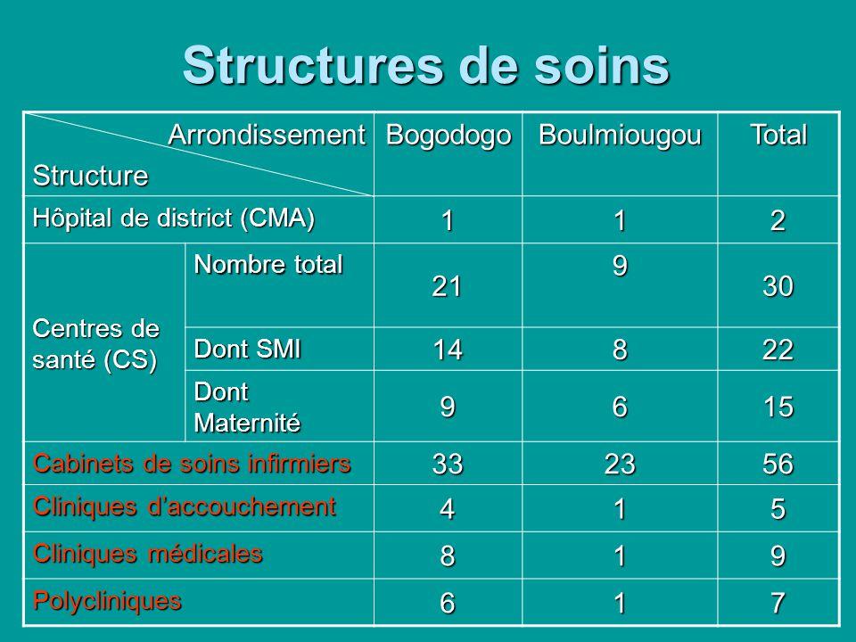 Structures de soins ArrondissementStructureBogodogoBoulmiougouTotal Hôpital de district (CMA) 112 Centres de santé (CS) Nombre total 21930 Dont SMI 14