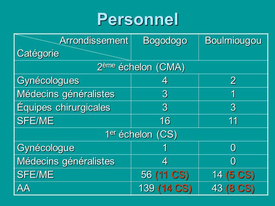 Personnel ArrondissementCatégorieBogodogoBoulmiougou 2 ème échelon (CMA) Gynécologues 42 Médecins généralistes 31 Équipes chirurgicales 33 SFE/ME 1611