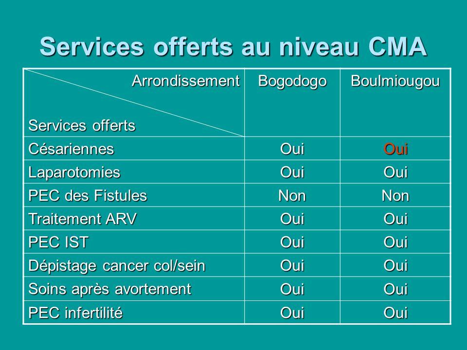 Services offerts au niveau CMA Arrondissement Services offerts BogodogoBoulmiougou Césariennes OuiOui Laparotomies OuiOui PEC des Fistules NonNon Trai