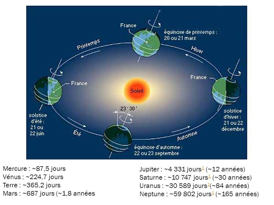 Mercure : ~87,5 jours Vénus : ~224,7 jours Terre : ~365,2 jours Mars : ~687 jours (~1,8 années Jupiter : ~4 331 jours 1 (~12 années) 1 Saturne : ~10 747 jours 1 (~30 années) 1 Uranus : ~30 589 jours 1 (~84 années) 1 Neptune : ~59 802 jours 1 (~165 années) 1