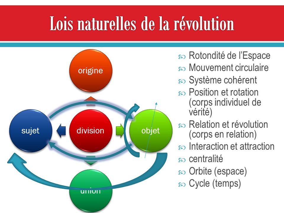 divisionorigineobjetunionsujet Rotondité de lEspace Mouvement circulaire Système cohérent Position et rotation (corps individuel de vérité) Relation et révolution (corps en relation) Interaction et attraction centralité Orbite (espace) Cycle (temps)