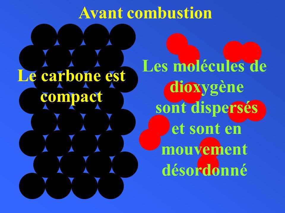 Le carbone est compact Les molécules de dioxygène sont dispersés et sont en mouvement désordonné Avant combustion