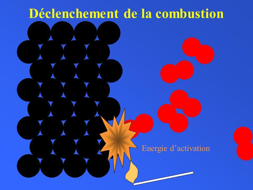 Lors dune combustion, la disparition de tout ou partie des réactifs et la formation de produits correspondent à un réarrangement datomes au sein de nouvelles molécules.