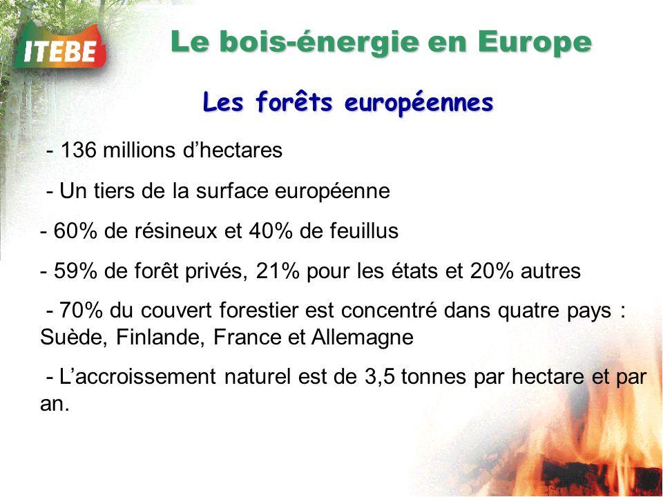 Le bois-énergie en Europe Les forêts européennes - 136 millions dhectares - Un tiers de la surface européenne - 60% de résineux et 40% de feuillus - 59% de forêt privés, 21% pour les états et 20% autres - 70% du couvert forestier est concentré dans quatre pays : Suède, Finlande, France et Allemagne - Laccroissement naturel est de 3,5 tonnes par hectare et par an.
