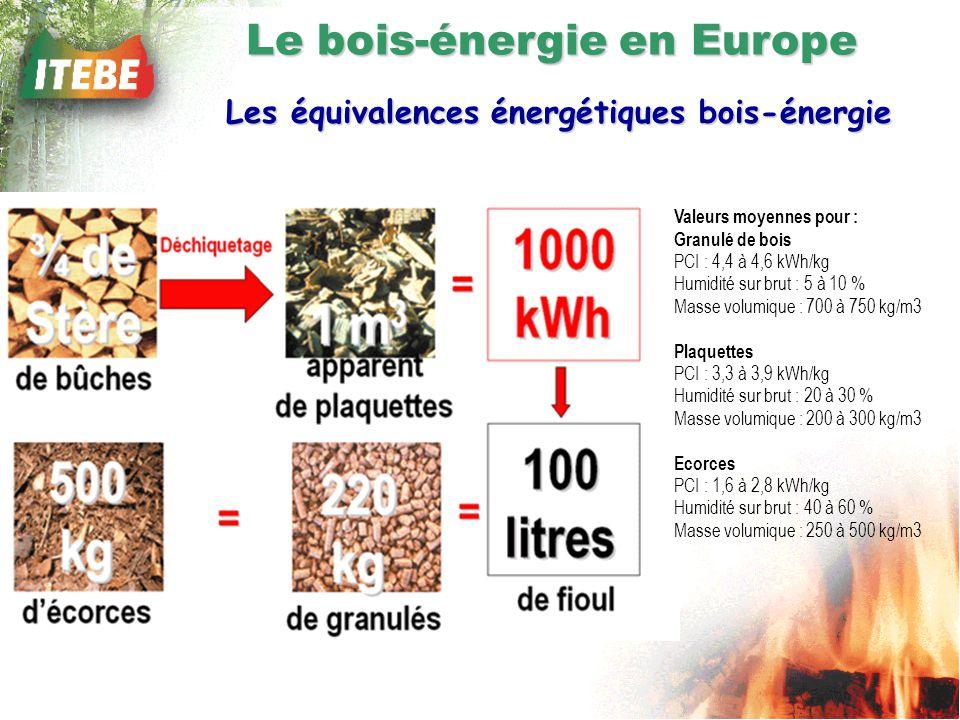 Valeurs moyennes pour : Granulé de bois PCI : 4,4 à 4,6 kWh/kg Humidité sur brut : 5 à 10 % Masse volumique : 700 à 750 kg/m3 Plaquettes PCI : 3,3 à 3,9 kWh/kg Humidité sur brut : 20 à 30 % Masse volumique : 200 à 300 kg/m3 Ecorces PCI : 1,6 à 2,8 kWh/kg Humidité sur brut : 40 à 60 % Masse volumique : 250 à 500 kg/m3 Le bois-énergie en Europe Les équivalences énergétiques bois-énergie