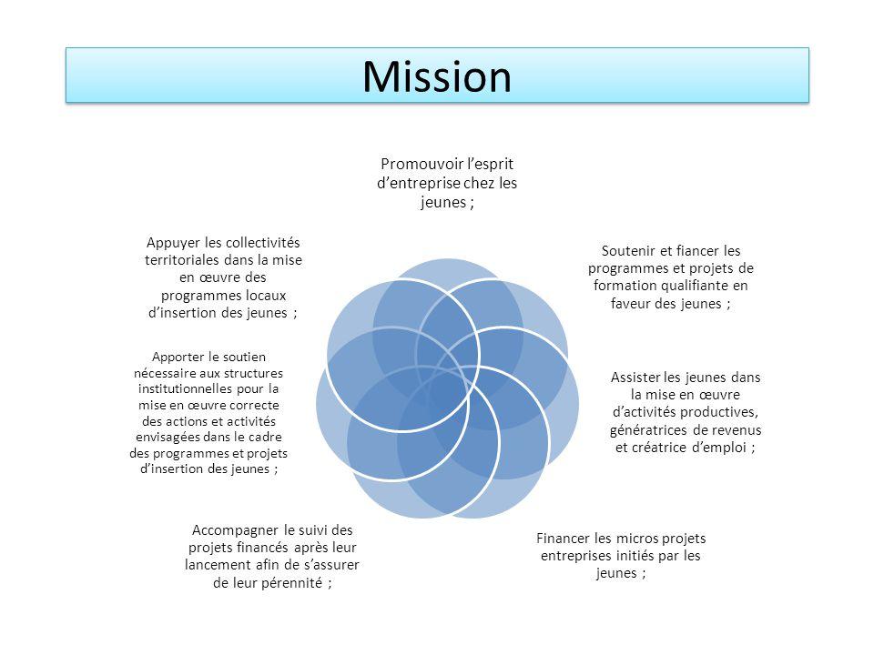 Mission Promouvoir lesprit dentreprise chez les jeunes ; Soutenir et fiancer les programmes et projets de formation qualifiante en faveur des jeunes ; Assister les jeunes dans la mise en œuvre dactivités productives, génératrices de revenus et créatrice demploi ; Financer les micros projets entreprises initiés par les jeunes ; Accompagner le suivi des projets financés après leur lancement afin de sassurer de leur pérennité ; Apporter le soutien nécessaire aux structures institutionnelles pour la mise en œuvre correcte des actions et activités envisagées dans le cadre des programmes et projets dinsertion des jeunes ; Appuyer les collectivités territoriales dans la mise en œuvre des programmes locaux dinsertion des jeunes ;