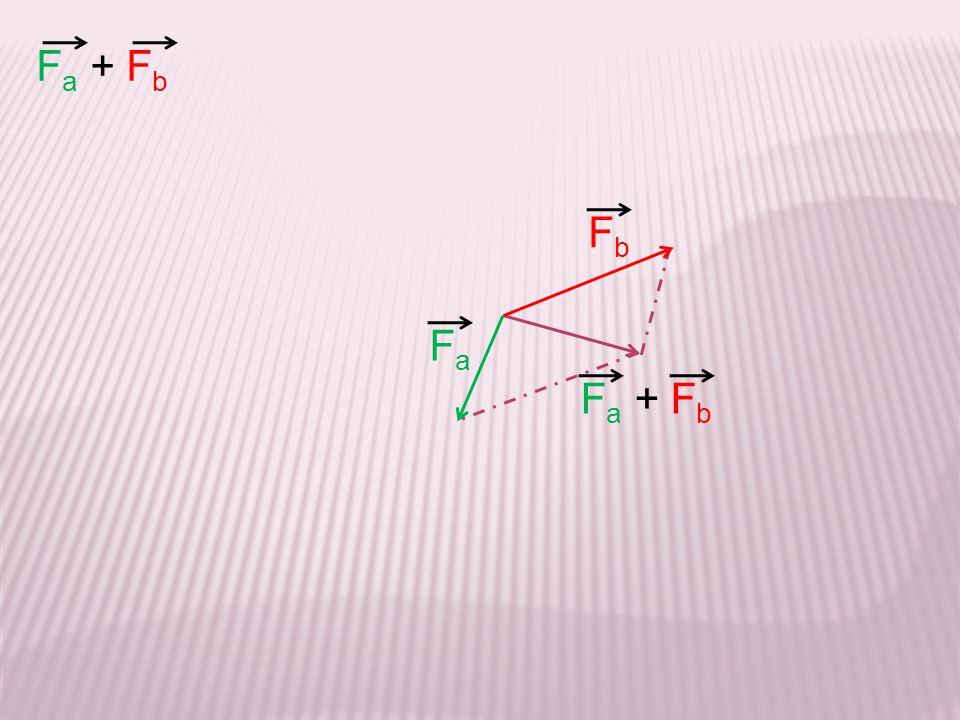 F a + F b FaFa FbFb