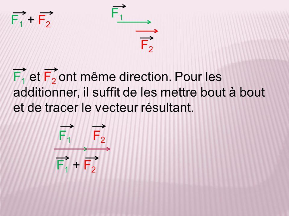 F 1 + F 2 F 1 et F 2 ont même direction. Pour les additionner, il suffit de les mettre bout à bout et de tracer le vecteur résultant. F1F1 F2F2 F1F1 F