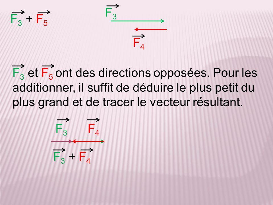 F 3 + F 5 F 3 et F 5 ont des directions opposées. Pour les additionner, il suffit de déduire le plus petit du plus grand et de tracer le vecteur résul
