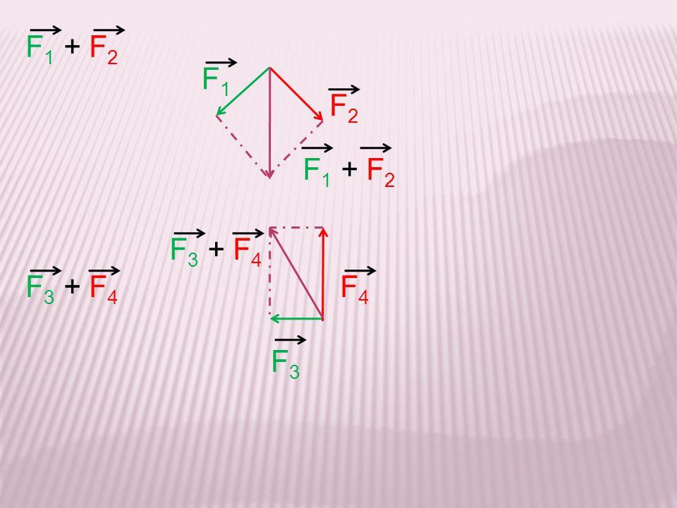 F 5 + F 6 + F 7 + F 8 F7F7 F8F8 F 5 + F 6 = 0 F 7 + F 8 = 0 F5F5 F6F6 Jadditionne les vecteurs 2 à 2 en fonction de leur direction.