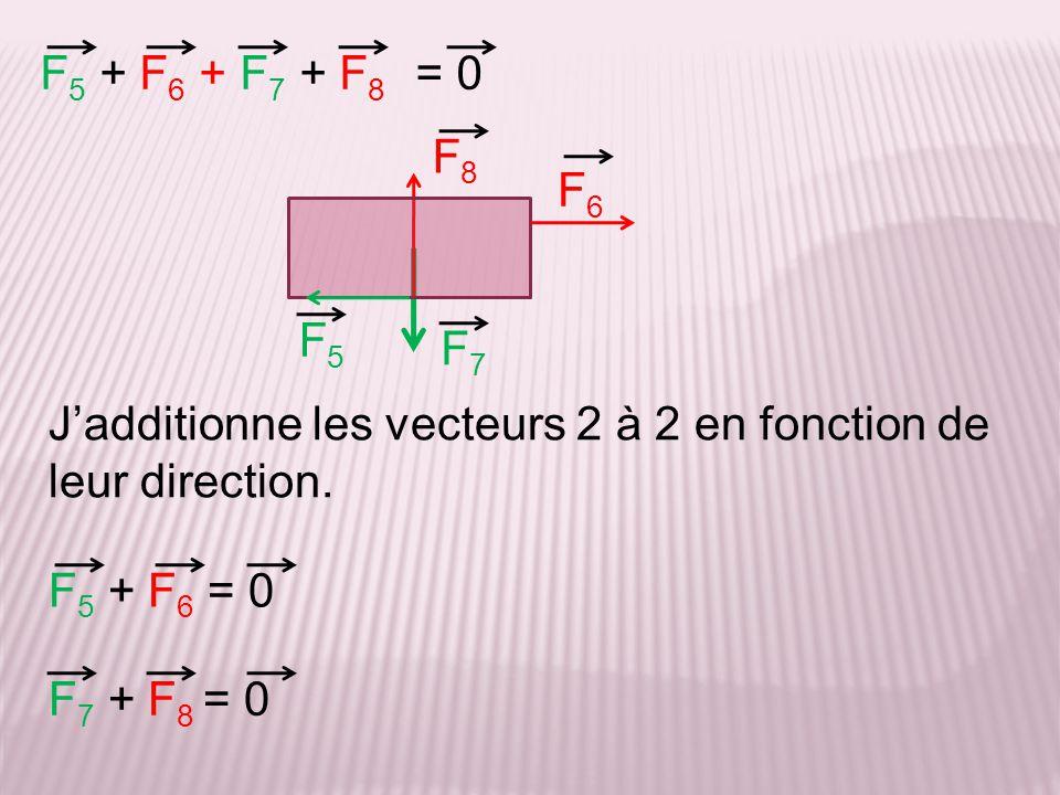 F 5 + F 6 + F 7 + F 8 F7F7 F8F8 F 5 + F 6 = 0 F 7 + F 8 = 0 F5F5 F6F6 Jadditionne les vecteurs 2 à 2 en fonction de leur direction. = 0