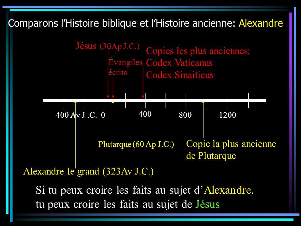 Comparons lHistoire biblique et lHistoire ancienne: Alexandre Si tu peux croire les faits au sujet dAlexandre, tu peux croire les faits au sujet de Jésus 400 Av J.C.0 400 8001200 Alexandre le grand (323Av J.C.) Jésus (30Ap J.C.) Copies les plus anciennes: Codex Vaticanus Codex Sinaiticus Plutarque (60 Ap J.C.) Évangiles écrits Copie la plus ancienne de Plutarque