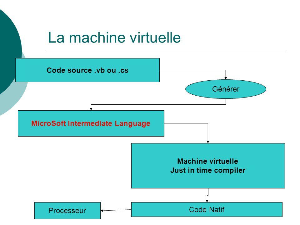 Une page web form Cest une classe.Ses membres sont les contrôles visuels.