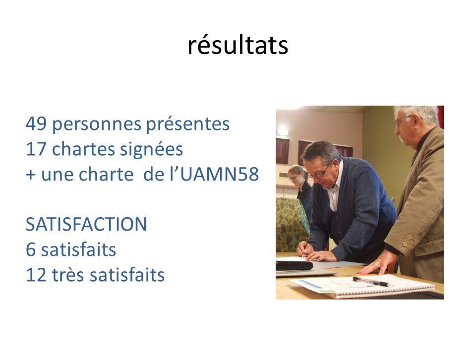 résultats 49 personnes présentes 17 chartes signées + une charte de lUAMN58 SATISFACTION 6 satisfaits 12 très satisfaits