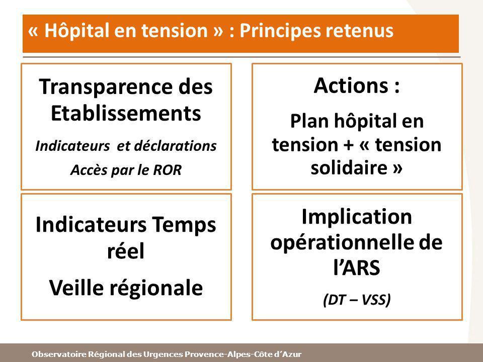 Observatoire Régional des Urgences Provence-Alpes-Côte dAzur « Hôpital en tension » : Principes retenus Transparence des Etablissements Indicateurs et