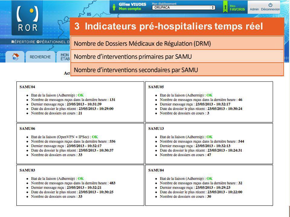 Observatoire Régional des Urgences Provence-Alpes-Côte dAzur Pré-hospitalier : « SAMU » 3 Indicateurs pré-hospitaliers temps réel