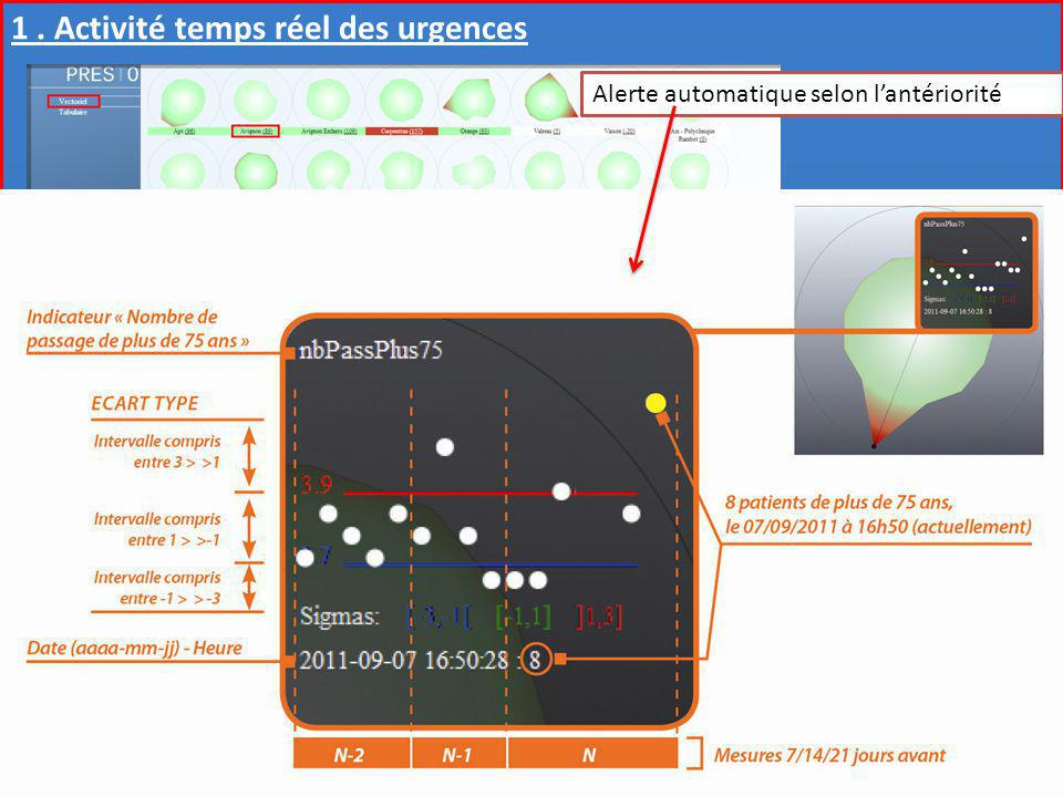 Observatoire Régional des Urgences Provence-Alpes-Côte dAzur Gestion « Hôpital en Tension » 1. Activité temps réel des urgences Alerte automatique sel
