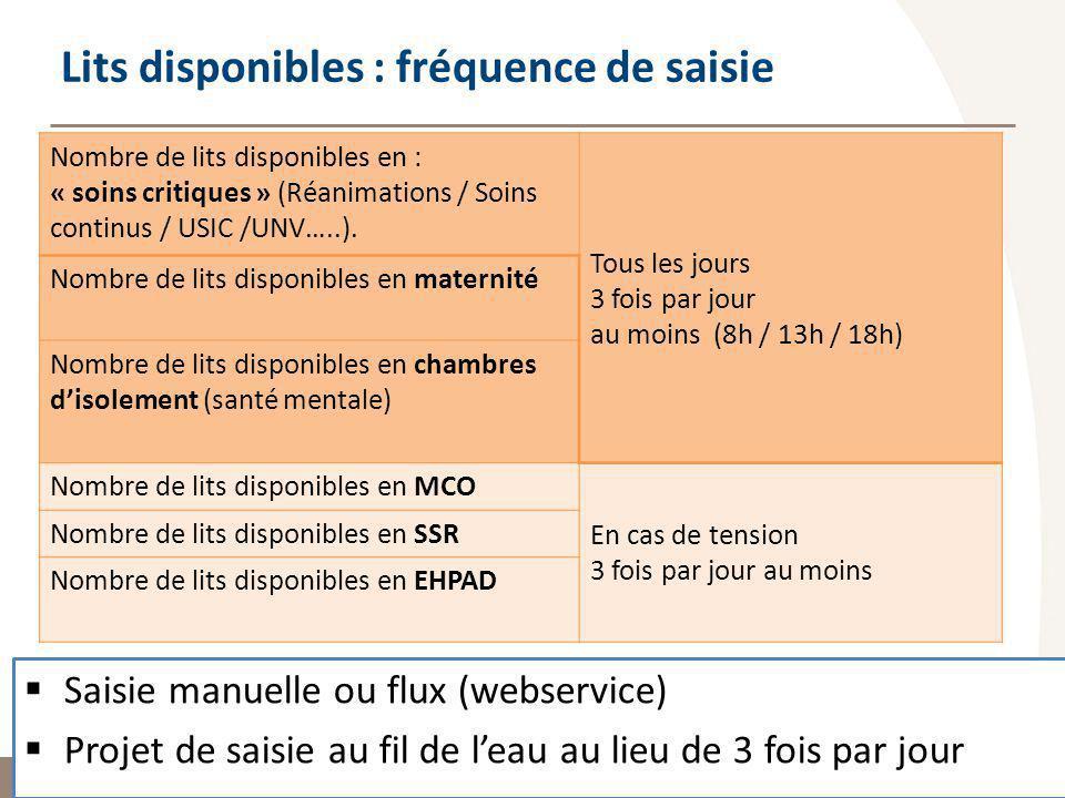 Observatoire Régional des Urgences Provence-Alpes-Côte dAzur Nombre de lits disponibles en : « soins critiques » (Réanimations / Soins continus / USIC /UNV…..).