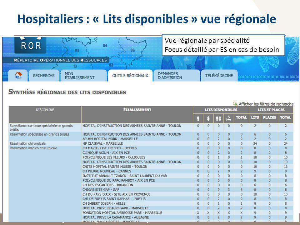 Observatoire Régional des Urgences Provence-Alpes-Côte dAzur Hospitaliers : « Lits disponibles » vue régionale Vue régionale par spécialité Focus détaillé par ES en cas de besoin