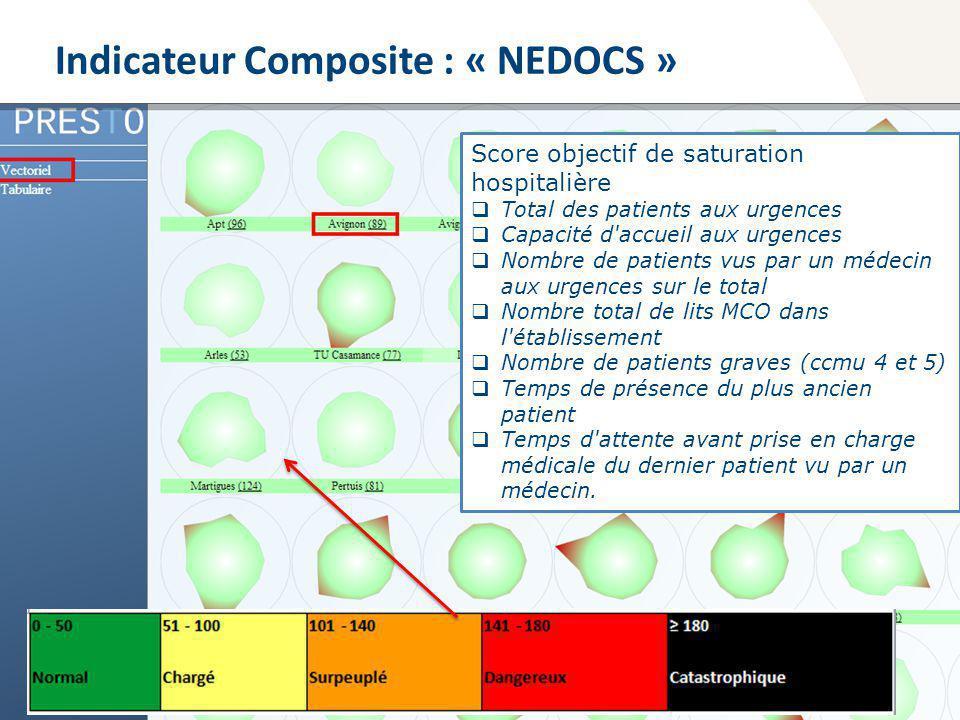 Observatoire Régional des Urgences Provence-Alpes-Côte dAzur Indicateur Composite : « NEDOCS » Score objectif de saturation hospitalière Total des pat