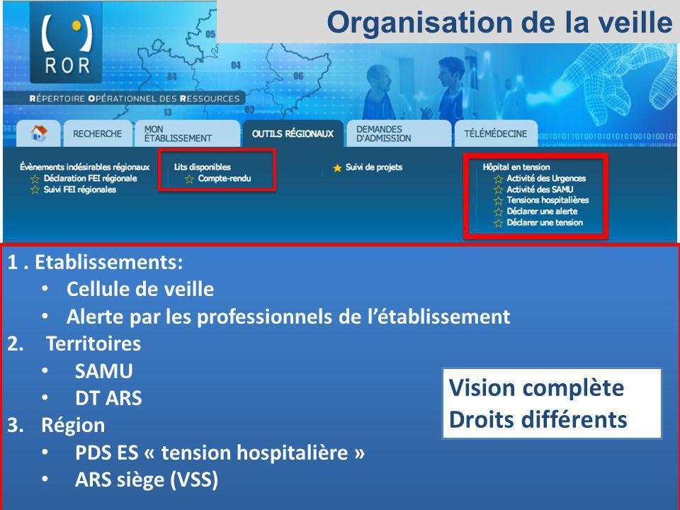 Observatoire Régional des Urgences Provence-Alpes-Côte dAzur Organisation de la veille 1. Etablissements: Cellule de veille Alerte par les professionn