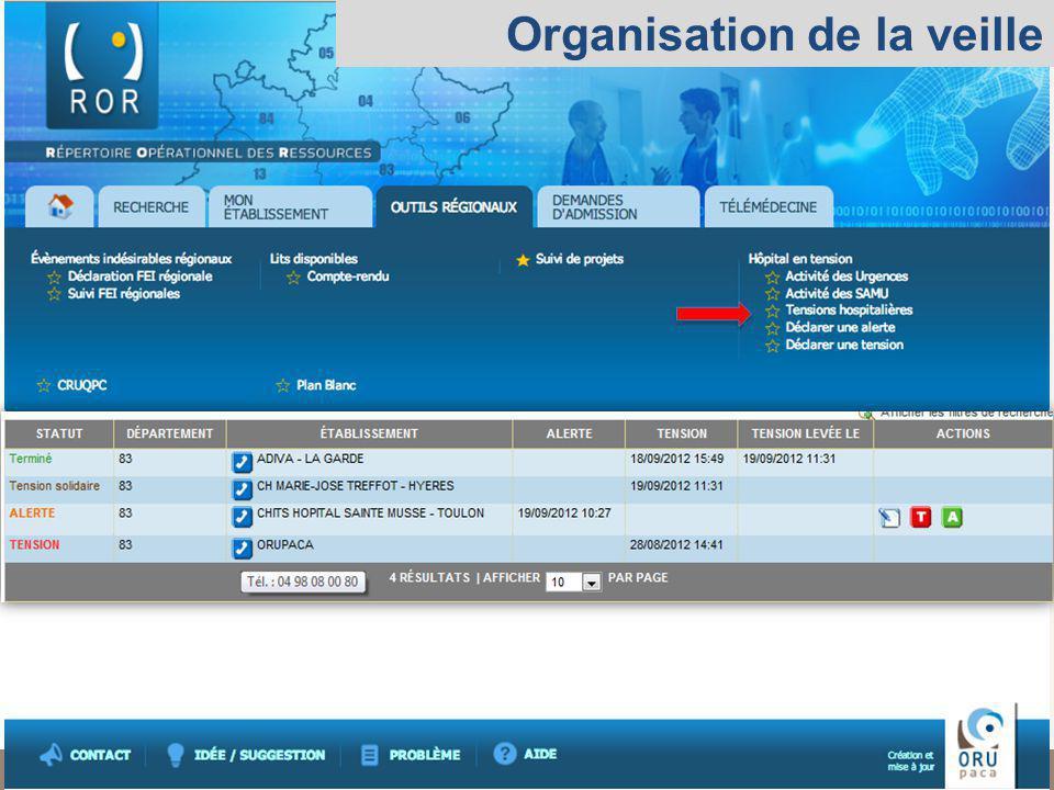 Observatoire Régional des Urgences Provence-Alpes-Côte dAzur Organisation de la veille