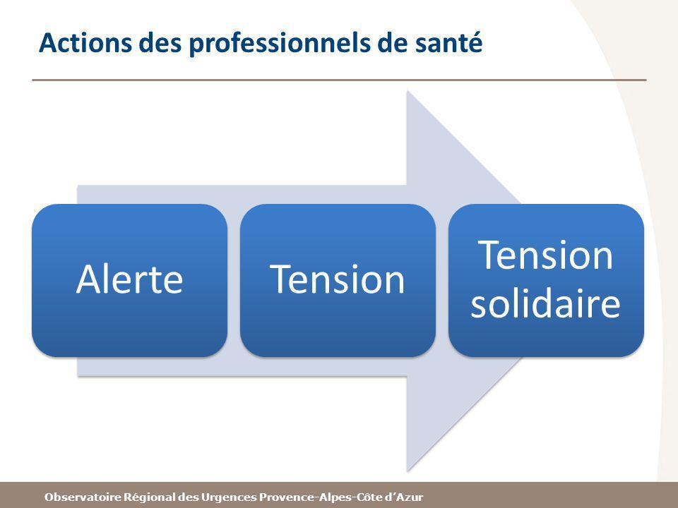 Observatoire Régional des Urgences Provence-Alpes-Côte dAzur Actions des professionnels de santé AlerteTension Tension solidaire