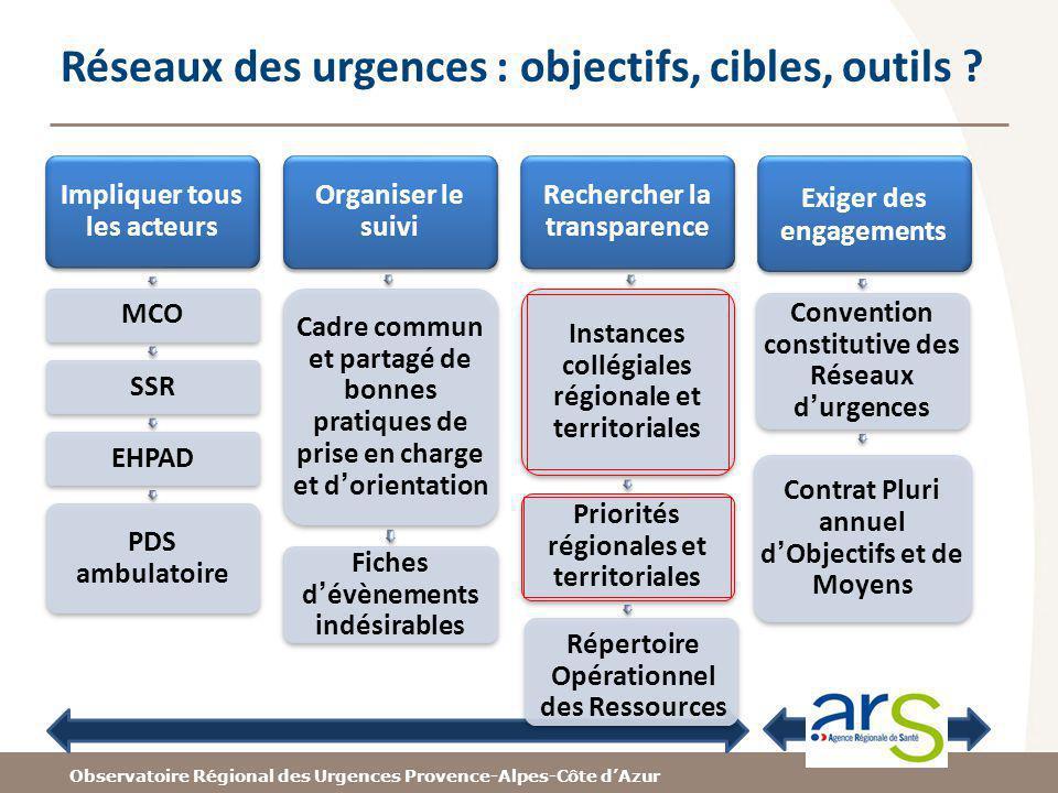 Observatoire Régional des Urgences Provence-Alpes-Côte dAzur Réseaux des urgences : objectifs, cibles, outils ? Impliquer tous les acteurs MCO SSREHPA