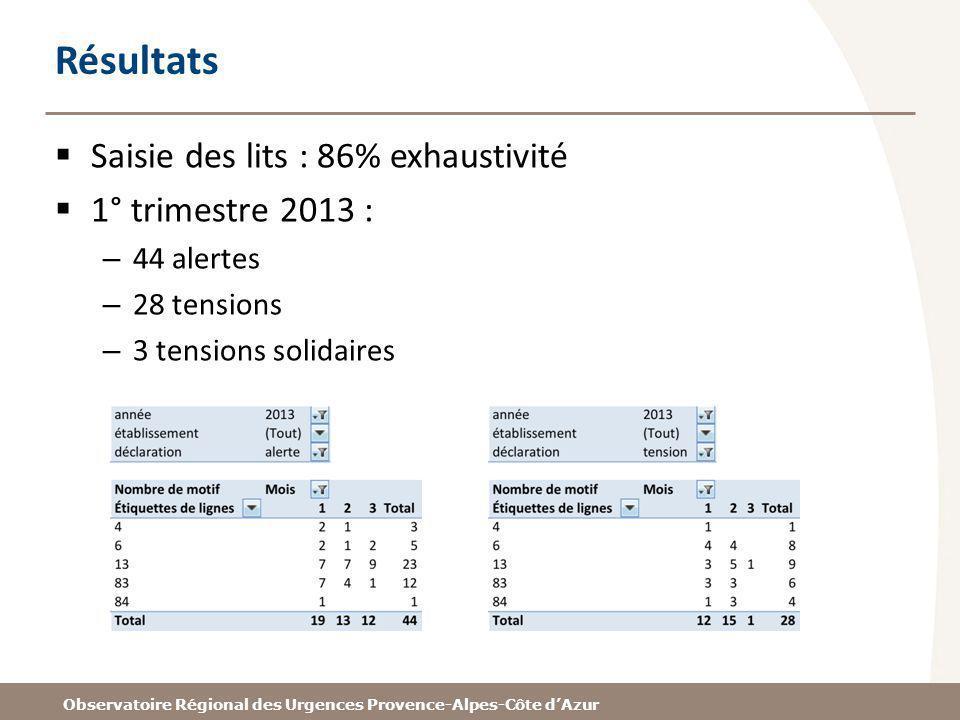 Observatoire Régional des Urgences Provence-Alpes-Côte dAzur Résultats Saisie des lits : 86% exhaustivité 1° trimestre 2013 : – 44 alertes – 28 tensions – 3 tensions solidaires