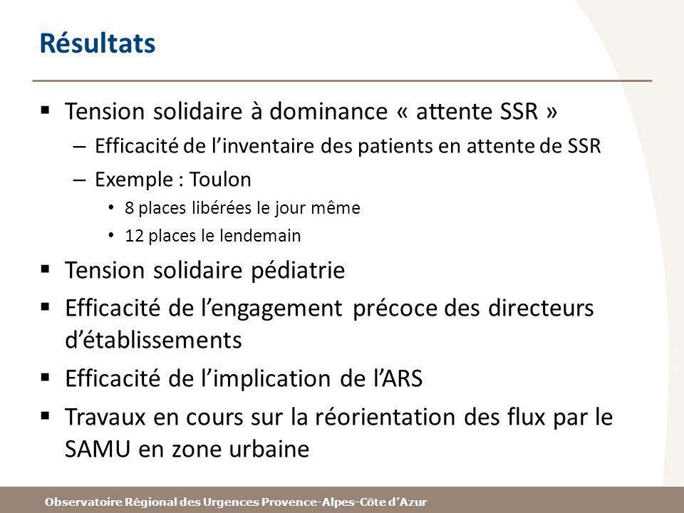 Résultats Tension solidaire à dominance « attente SSR » – Efficacité de linventaire des patients en attente de SSR – Exemple : Toulon 8 places libérée