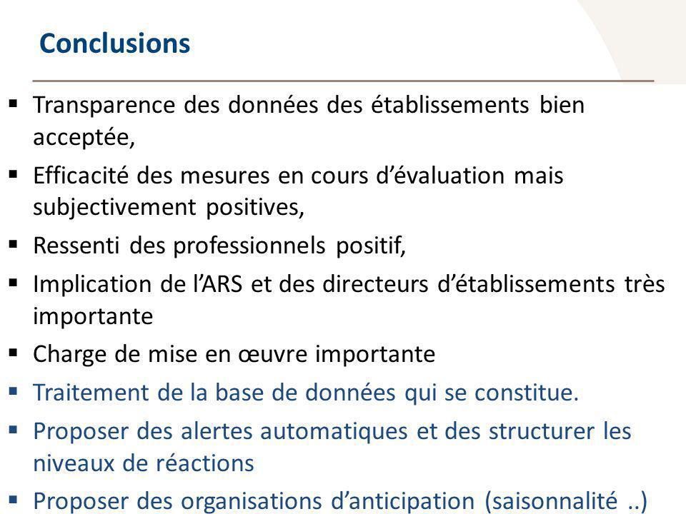 Observatoire Régional des Urgences Provence-Alpes-Côte dAzur Conclusions Transparence des données des établissements bien acceptée, Efficacité des mes