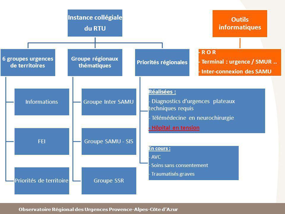 Observatoire Régional des Urgences Provence-Alpes-Côte dAzur Instance collégiale du RTU 6 groupes urgences de territoires Informations FEI Priorités d