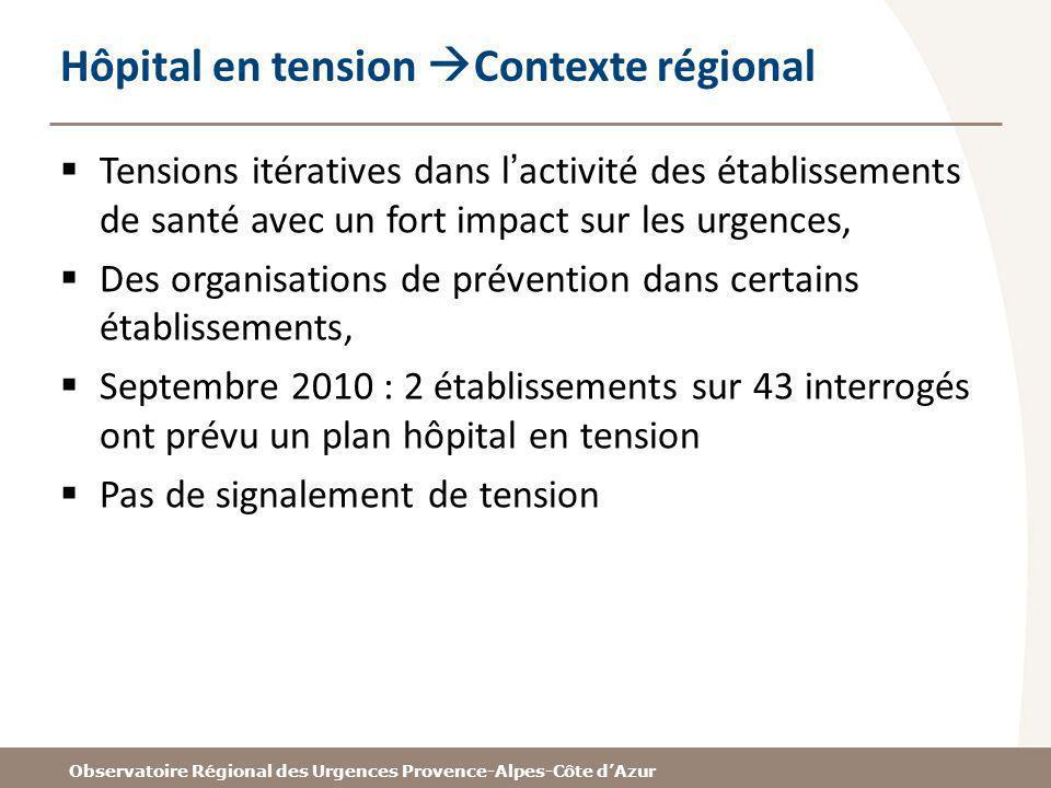 Observatoire Régional des Urgences Provence-Alpes-Côte dAzur Hôpital en tension Contexte régional Tensions itératives dans lactivité des établissement