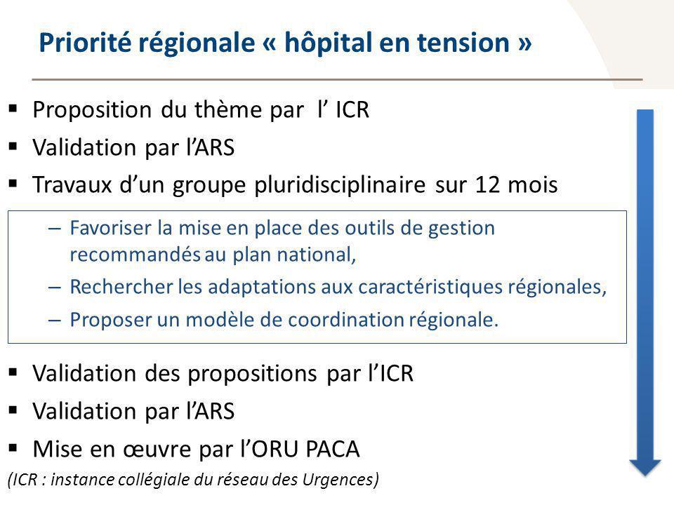 Observatoire Régional des Urgences Provence-Alpes-Côte dAzur Priorité régionale « hôpital en tension » Proposition du thème par l ICR Validation par l