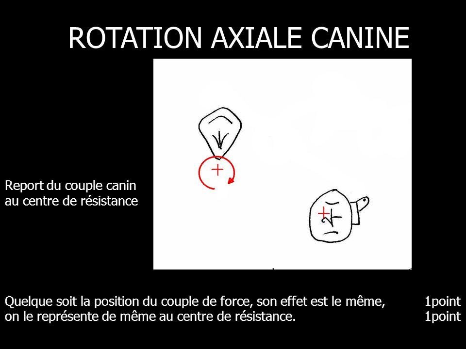 Quelque soit la position du couple de force, son effet est le même,1point on le représente de même au centre de résistance.