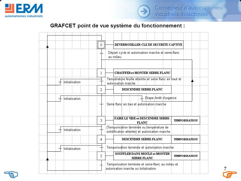 7 GRAFCET point de vue système du fonctionnement :
